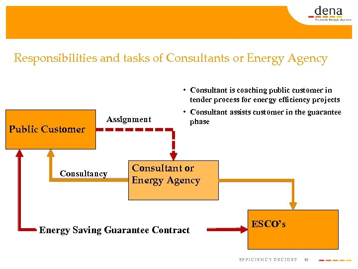 Responsibilities and tasks of Consultants or Energy Agency • Consultant is coaching public customer