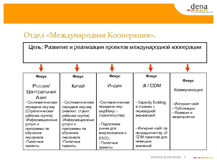 Отдел «Международная Кооперация» . Цель: Развитие и реализация проектов международной кооперации Фокус Фокус Россия/