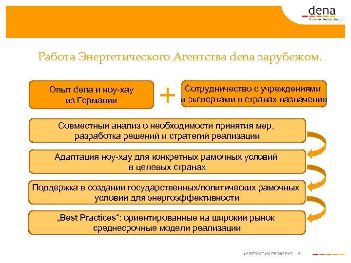 Работа Энергетического Агентства dena зарубежом. Опыт dena и ноу-хау из Германии Сотрудничество с учреждениями