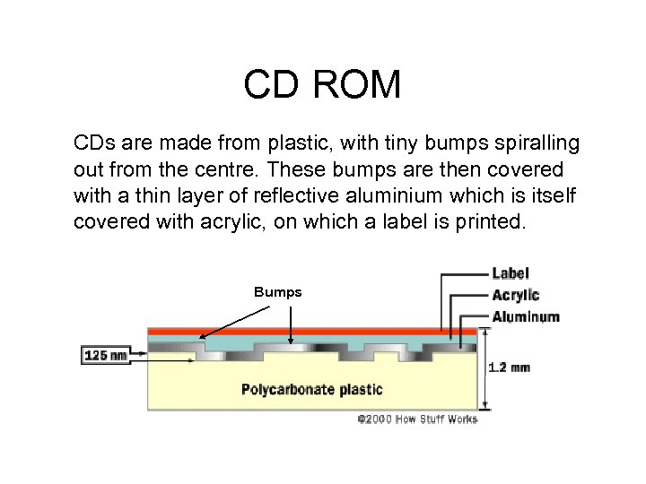CD ROM CDs are made from plastic, with tiny bumps spiralling out from the