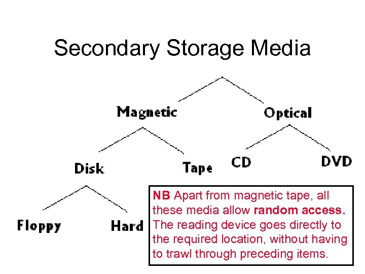 Secondary Storage Media NB Apart from magnetic tape, all these media allow random access.