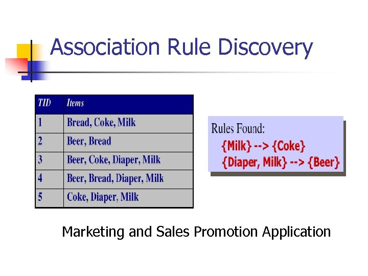 Association Rule Discovery Marketing and Sales Promotion Application