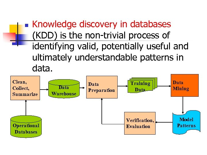 n Knowledge discovery in databases (KDD) is the non-trivial process of identifying valid, potentially