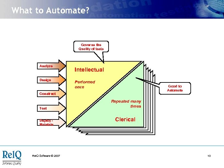 What to Automate? Governs the Quality of tests Analyze Design Intellectual Performed once Good