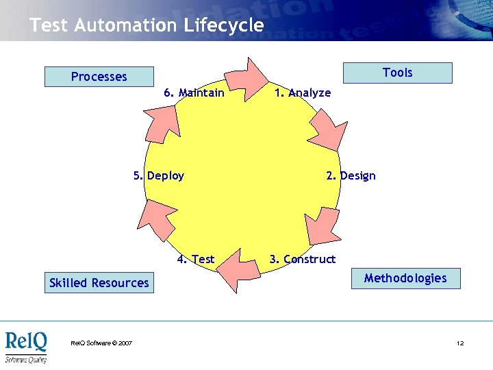 Test Automation Lifecycle Tools Processes 6. Maintain 5. Deploy 4. Test Skilled Resources Rel.