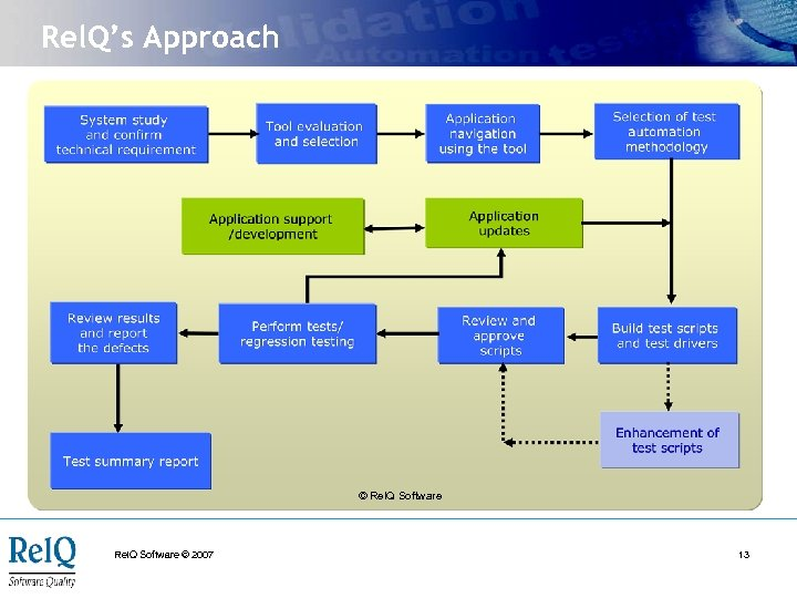 Rel. Q's Approach © Rel. Q Software © 2007 13