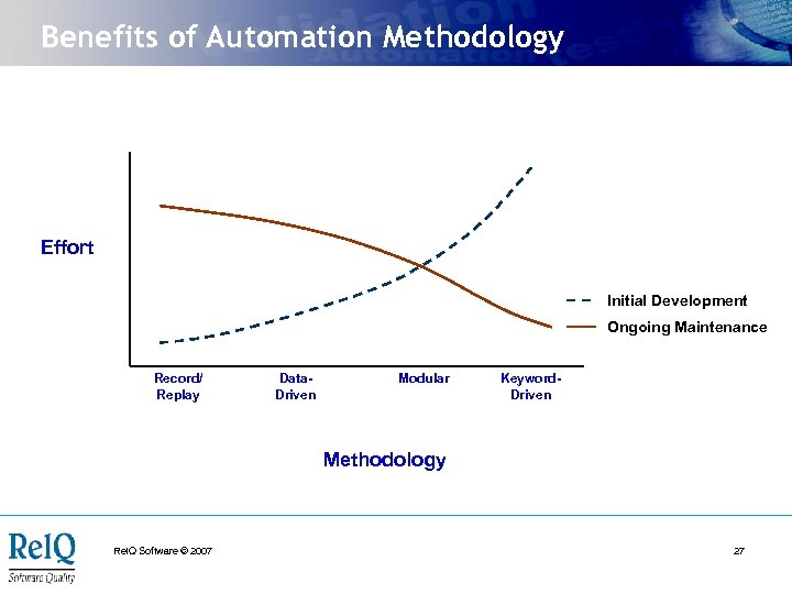 Benefits of Automation Methodology Effort Initial Development Ongoing Maintenance Record/ Replay Data. Driven Modular