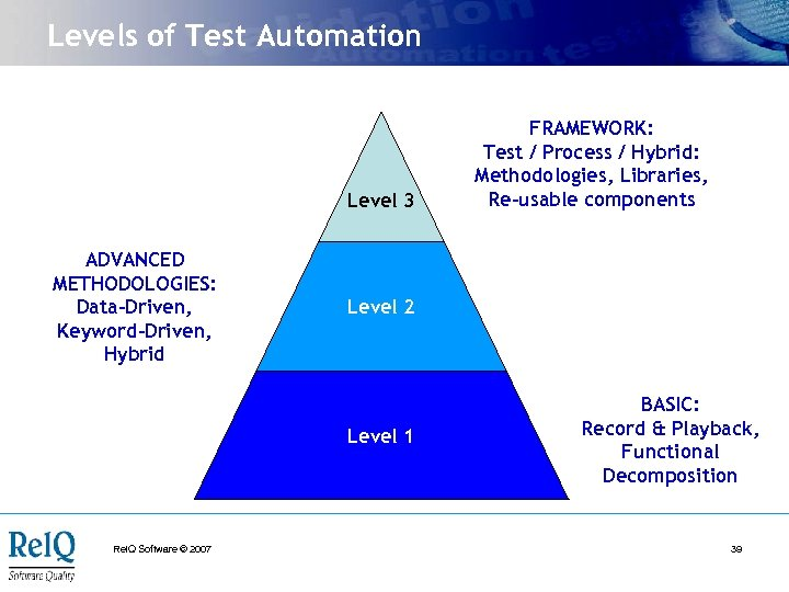 Levels of Test Automation Level 3 ADVANCED METHODOLOGIES: Data-Driven, Keyword-Driven, Hybrid Level 2 Level