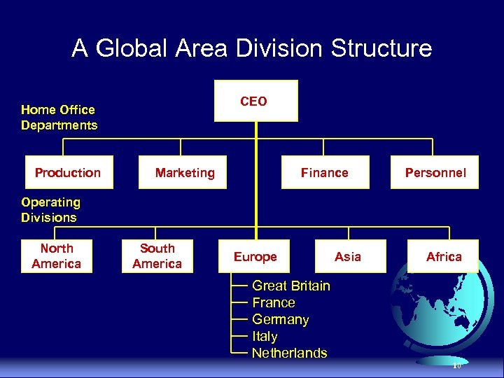 A Global Area Division Structure CEO Home Office Departments Production Marketing Finance Personnel Operating