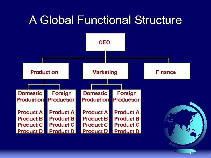 A Global Functional Structure CEO Production Marketing Domestic Foreign Production Product A Product B