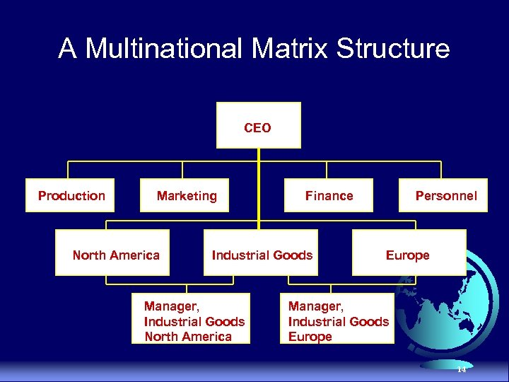 A Multinational Matrix Structure CEO Production Marketing North America Finance Industrial Goods Manager, Industrial