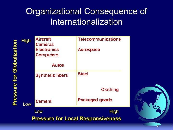 Pressure for Globalization Organizational Consequence of Internationalization High Aircraft Cameras Electronics Computers Telecommunications Aerospace