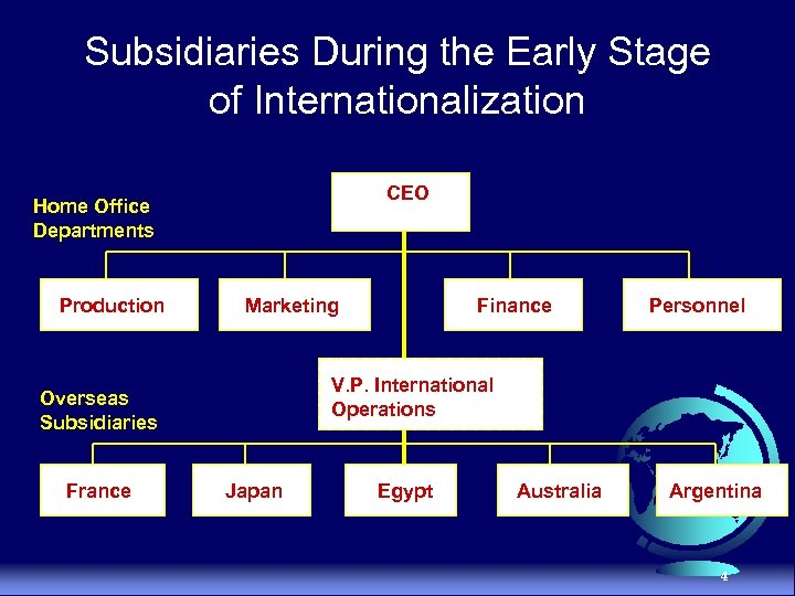 Subsidiaries During the Early Stage of Internationalization CEO Home Office Departments Production Marketing Personnel
