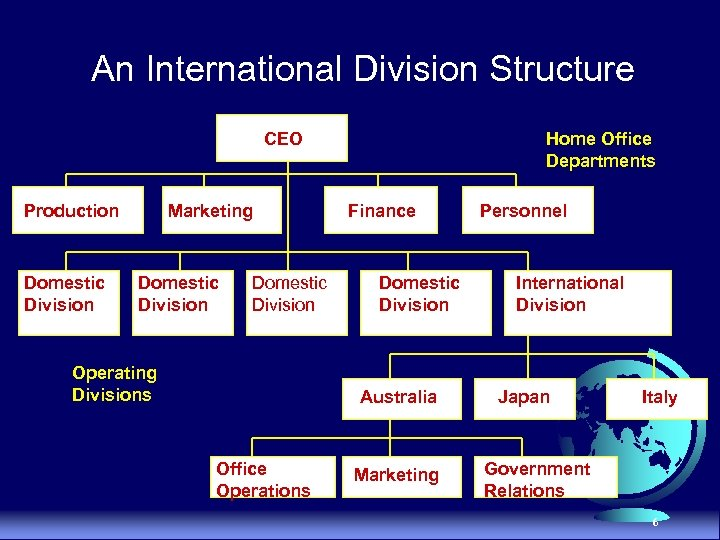 An International Division Structure CEO Production Domestic Division Marketing Domestic Division Operating Divisions Home