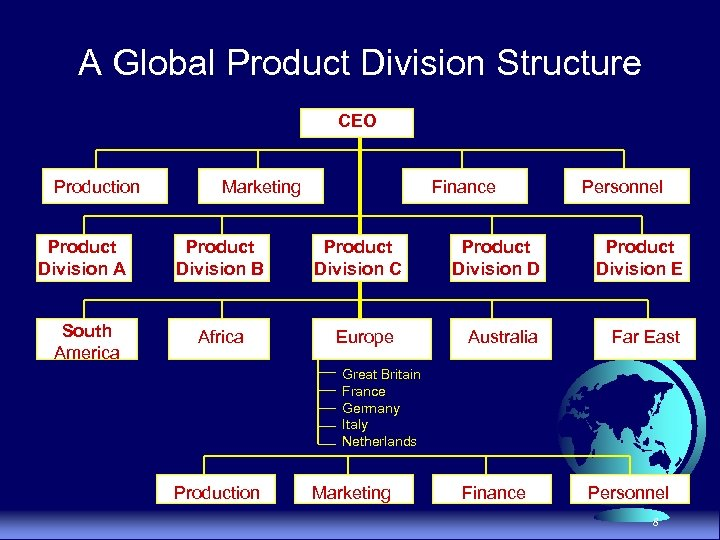 A Global Product Division Structure CEO Production Marketing Product Division A Product Division B