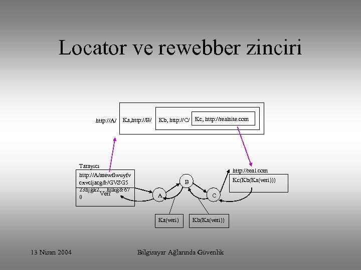 Locator ve rewebber zinciri http: //A/ Ka, http: //B/ Kb, http: //C/ Kc, http:
