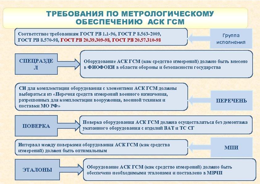 ТРЕБОВАНИЯ ПО МЕТРОЛОГИЧЕСКОМУ ОБЕСПЕЧЕНИЮ АСК ГСМ Соответствие требованиям ГОСТ РВ 1. 1 -96, ГОСТ