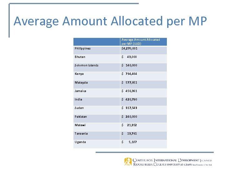 Average Amount Allocated per MP Philippines Average Amount Allocated per MP (USD) $4, 270,