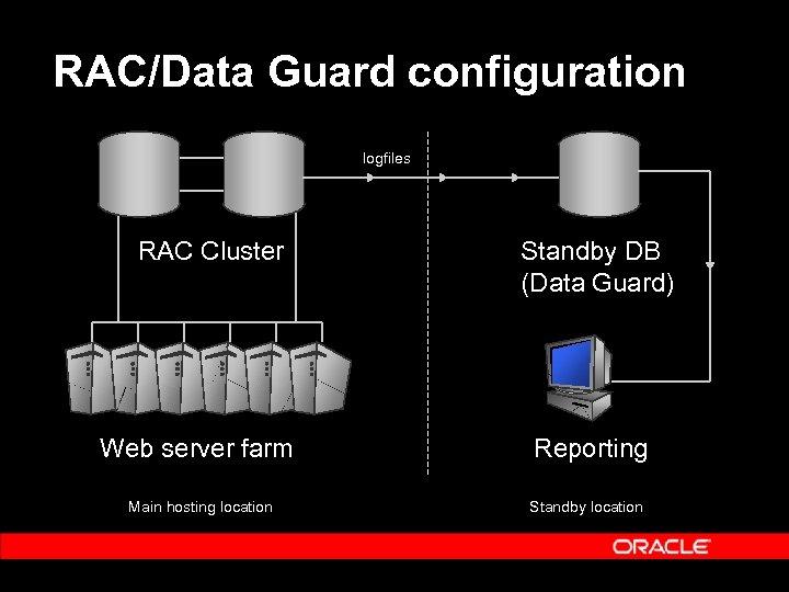 RAC/Data Guard configuration logfiles RAC Cluster Standby DB (Data Guard) Web server farm Reporting