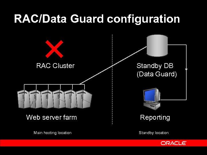 RAC/Data Guard configuration RAC Cluster Standby DB (Data Guard) Web server farm Reporting Main
