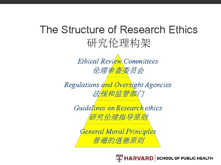 The Structure of Research Ethics 研究伦理构架 Ethical Review Committees 伦理审查委员会 Regulations and Oversight Agencies