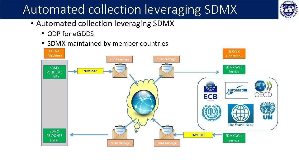 Automated collection leveraging SDMX • ODP for e. GDDS • SDMX maintained by member