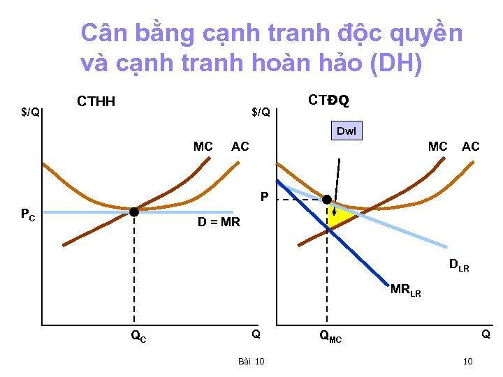 Cân bằng cạnh tranh độc quyền và cạnh tranh hoàn hảo (DH) $/Q CTHH