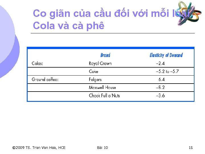 Co giãn của cầu đối với mỗi loại Cola và cà phê © 2009