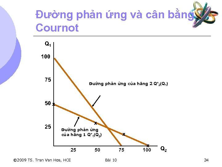 Đường phản ứng và cân bằng Cournot Q 1 100 75 Đường phản ứng