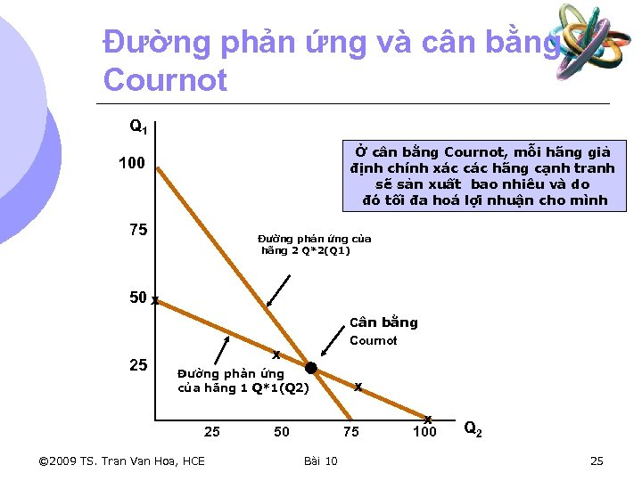 Đường phản ứng và cân bằng Cournot Q 1 Ở cân bằng Cournot, mỗi