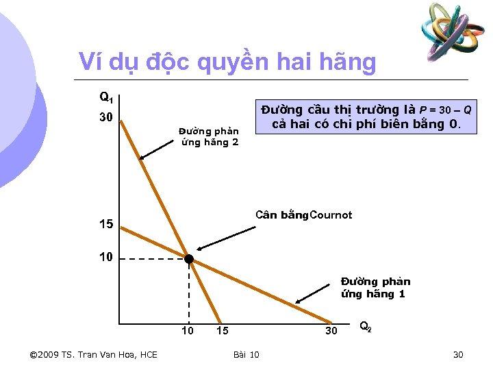 Ví dụ độc quyền hai hãng Q 1 Đường cầu thị trường là P