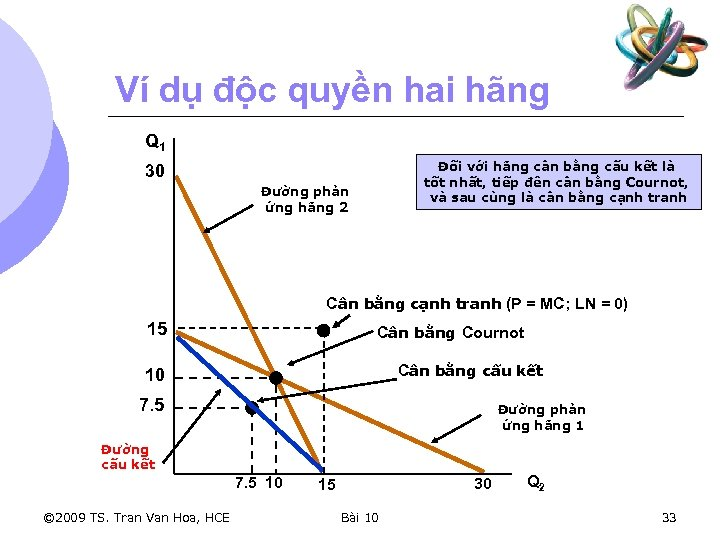 Ví dụ độc quyền hai hãng Q 1 Đối với hãng cân bằng cấu