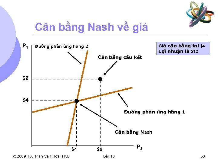 Cân bằng Nash về giá P 1 Giá cân bằng tại $4 Lợi nhuận