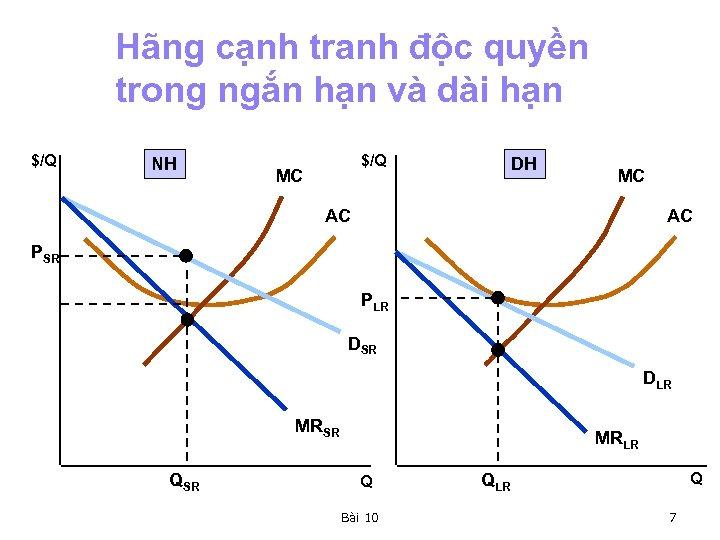 Hãng cạnh tranh độc quyền trong ngắn hạn và dài hạn $/Q NH $/Q