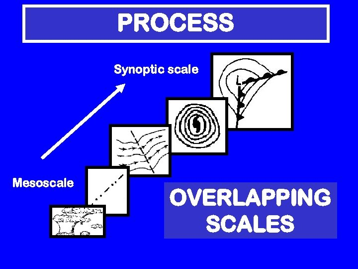PROCESS Synoptic scale Mesoscale OVERLAPPING SCALES