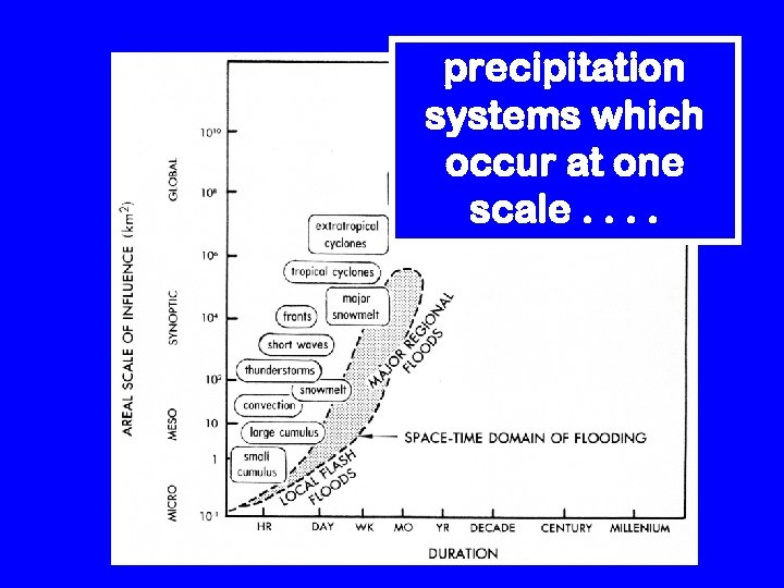 precipitation systems which occur at one scale. .
