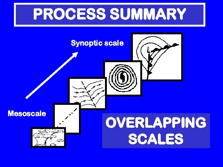 PROCESS SUMMARY Synoptic scale Mesoscale OVERLAPPING SCALES