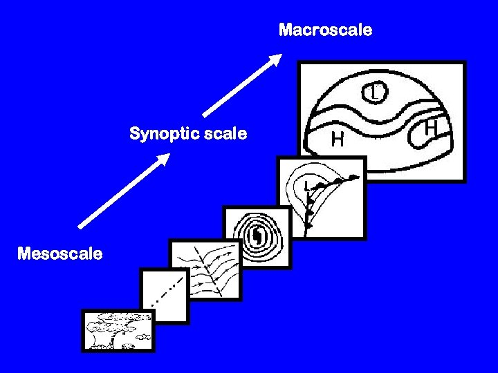 Macroscale Synoptic scale Mesoscale