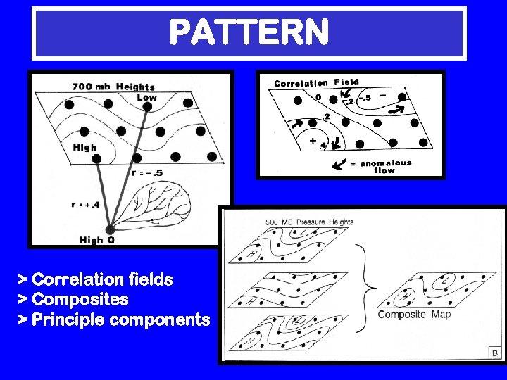 PATTERN > Correlation fields > Composites > Principle components