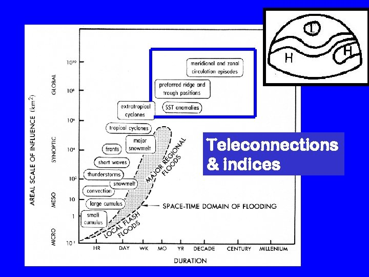 Teleconnections & indices