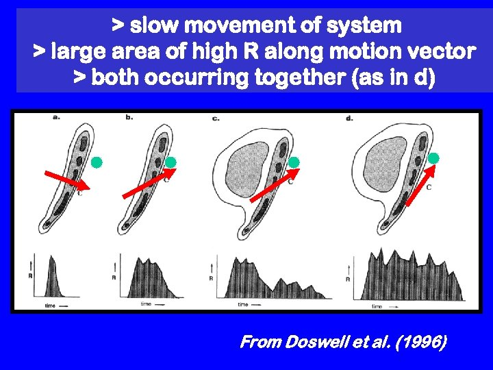 > slow movement of system > large area of high R along motion vector