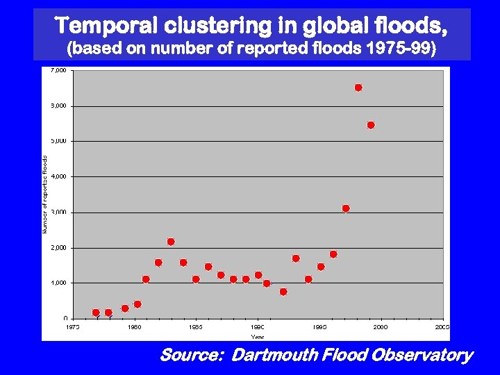 Temporal clustering in global floods, (based on number of reported floods 1975 -99) Source: