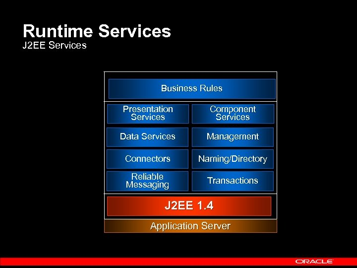 Runtime Services J 2 EE Services Business Rules Presentation Services Component Services Data Services