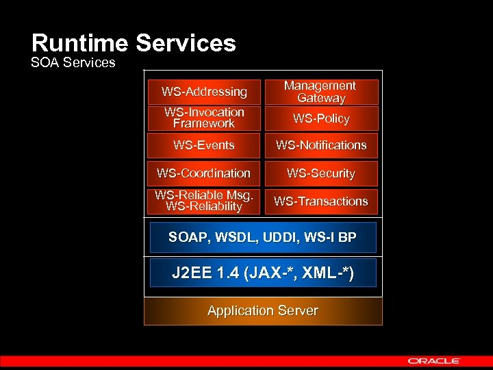 Runtime Services SOA Services WS-Addressing Management Gateway WS-Invocation Framework WS-Policy WS-Events WS-Notifications WS-Coordination WS-Security