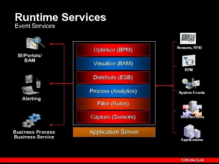 Runtime Services Event Services BI/Portals/ BAM Optimize (BPM) Sensors, RFID Visualize (BAM) BPM Distribute