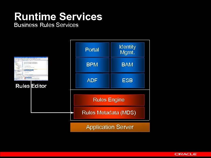 Runtime Services Business Rules Services Portal BPM Rules Editor Identity Mgmt. BAM ADF ESB