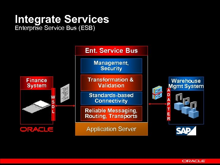 Integrate Services Enterprise Service Bus (ESB) Ent. Service Bus Management, Security Transformation & Validation