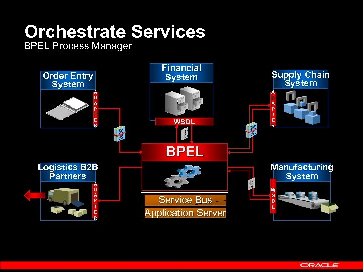 Orchestrate Services BPEL Process Manager Order Entry System Financial System A D A P
