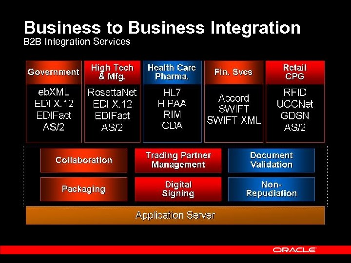 Business to Business Integration B 2 B Integration Services