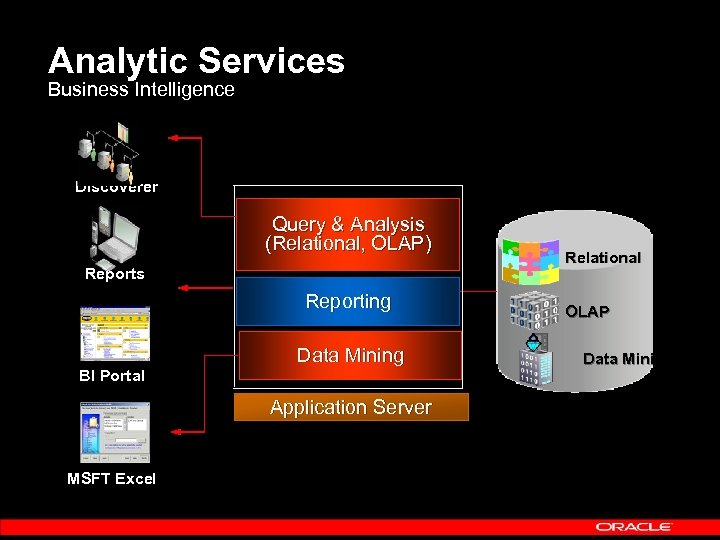 Analytic Services Business Intelligence Discoverer Query & Analysis (Relational, OLAP) Reports Reporting Data Mining